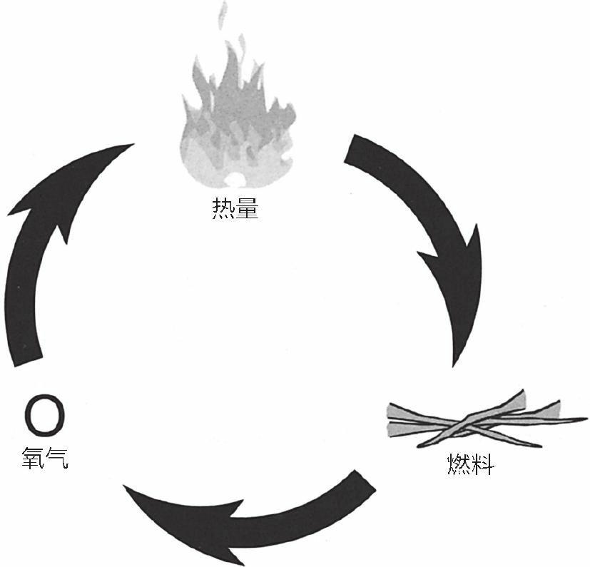 燃烧三要素