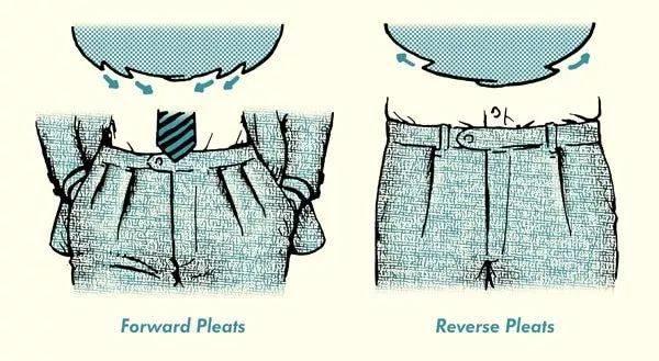 左图为正向褶,右侧为反向褶