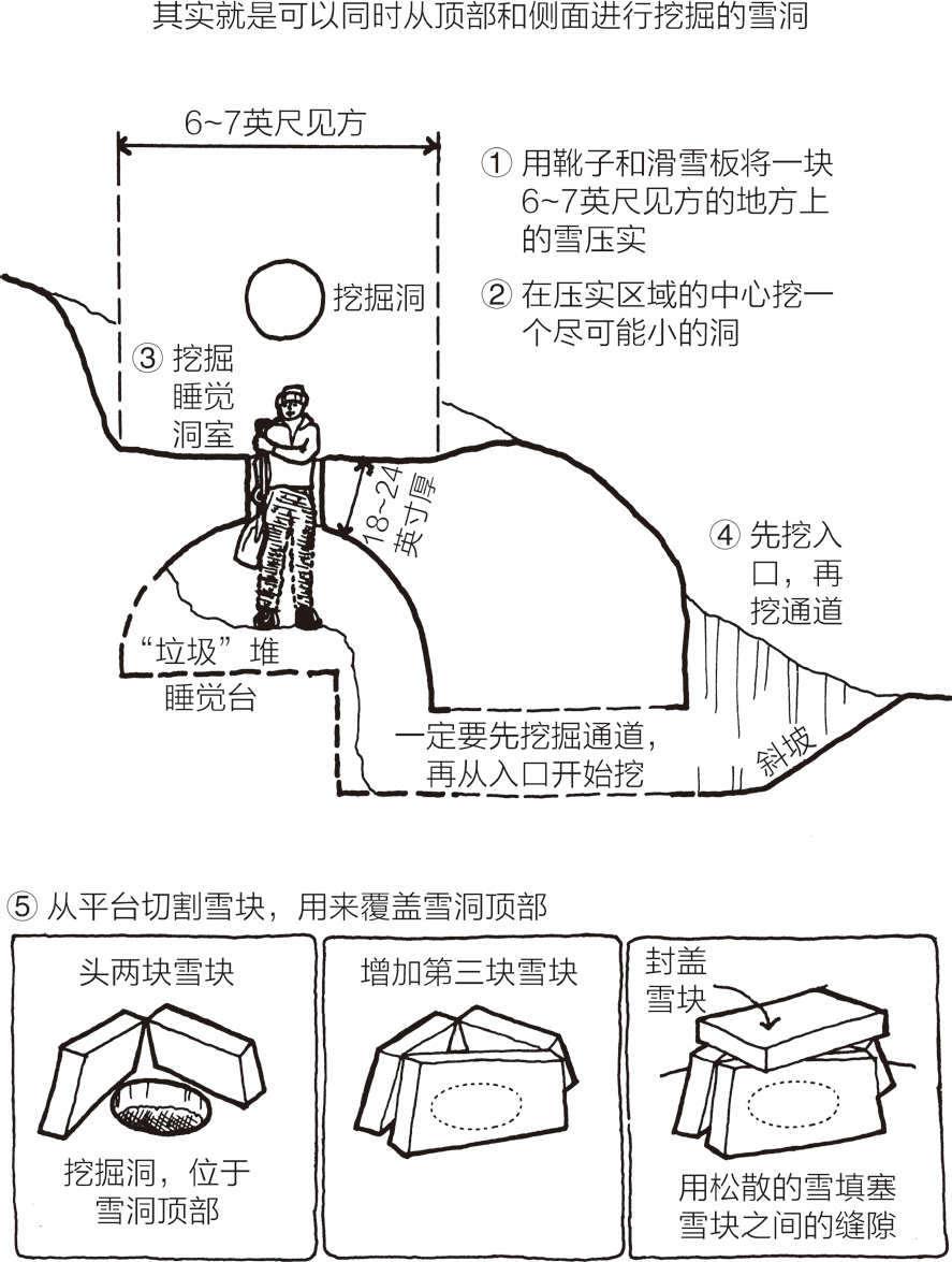 顶侧同挖雪洞:通过通道进入的拱形洞室