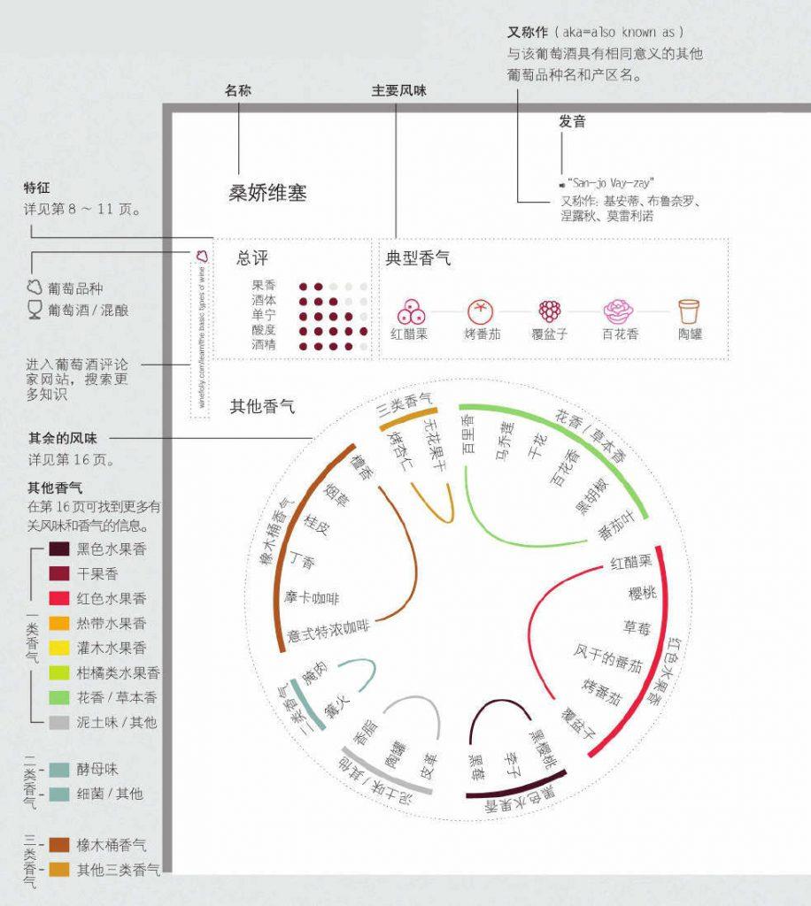 葡萄酒可视化图表指南