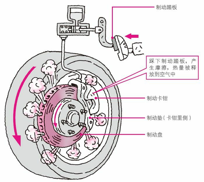 制动器将摩擦热释放到空气中,汽车停止行驶