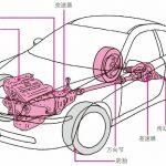 汽车的动力传动系统