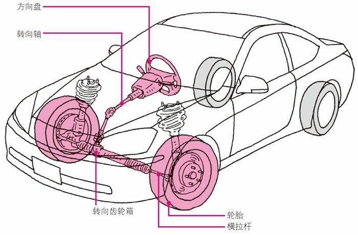 汽车的转向系统