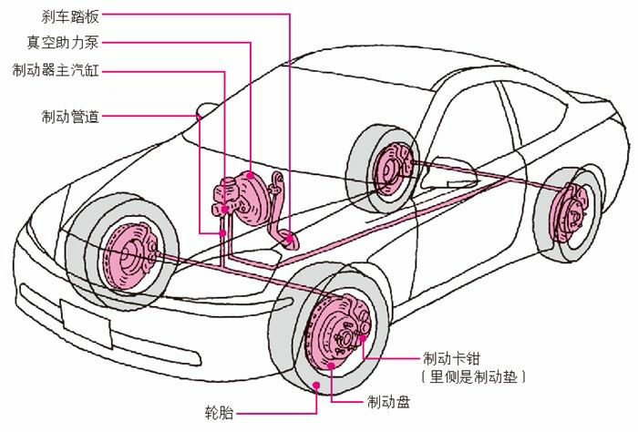 汽车的制动系统