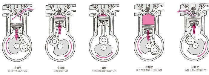 四冲程发动机