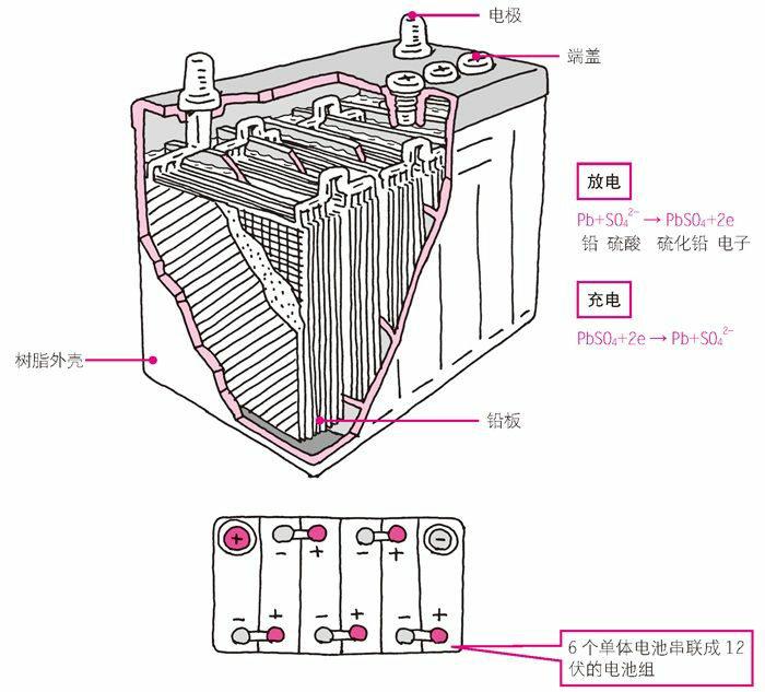 蓄电池的结构