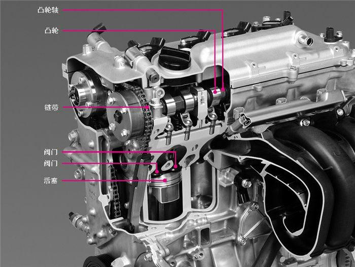 发动机内的凸轮和凸轮轴