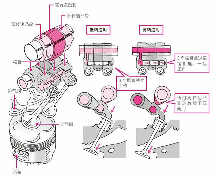 搭载两个凸轮的VTEC发动机的结构