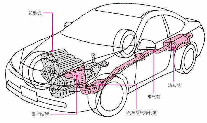 始于发动机的排气通道