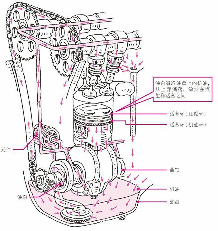 通过活塞环将机油涂满气缸内壁