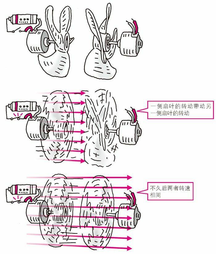 液力变扭器的结构图