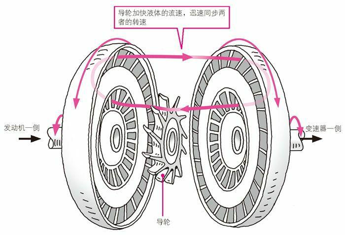 液力变扭器的内部