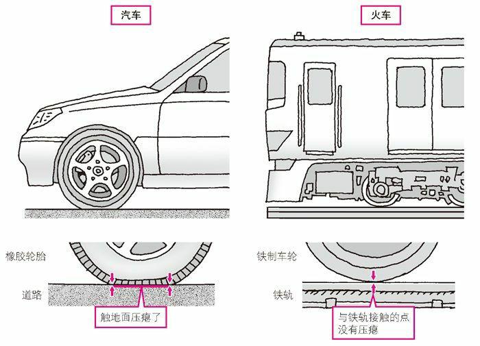 汽车的轮胎和火车的车轮