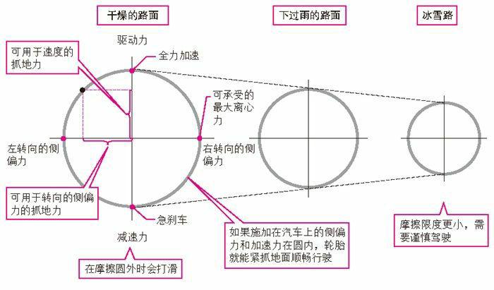 轮胎的摩擦圆