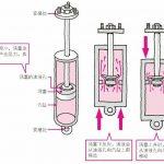 减震器的结构