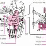 盘式制动装置的结构