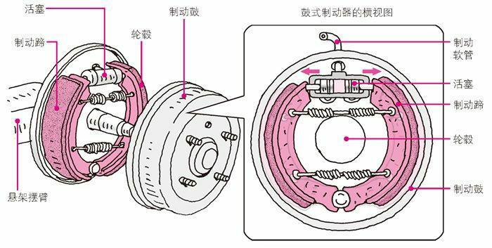 鼓式制动装置的构成
