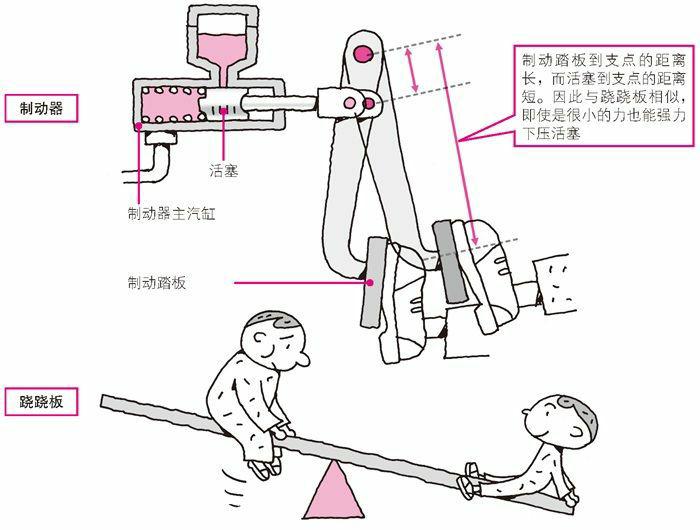 踏力很弱也能产生很强的制动效果