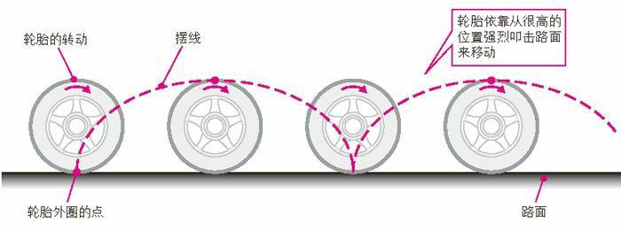 轮胎的摆线