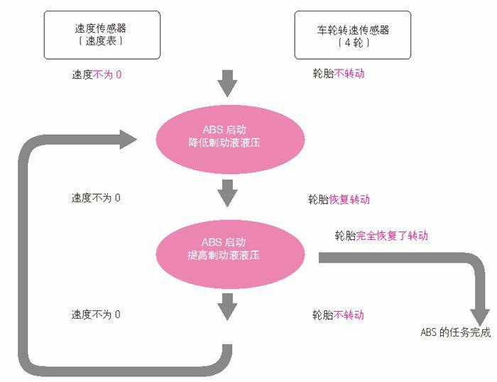 ABS的工作流程