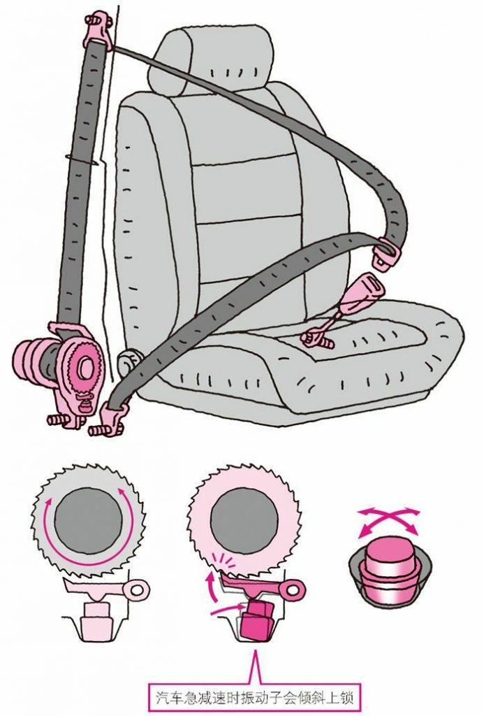 三点式安全带的结构