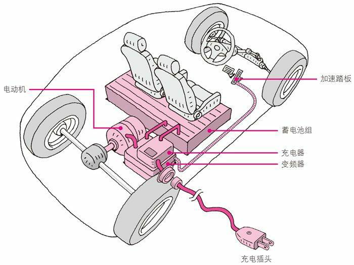 电动汽车的构成