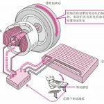 电动汽车搭载的交流电动机的结构