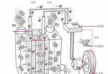 燃料电池的结构
